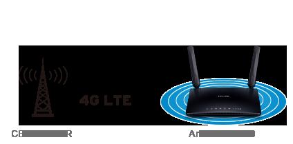 Quality Tp-link Routers Online Shop
